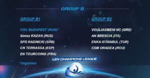 Radnički u teškoj grupi kvalifikacija za Ligu šampiona